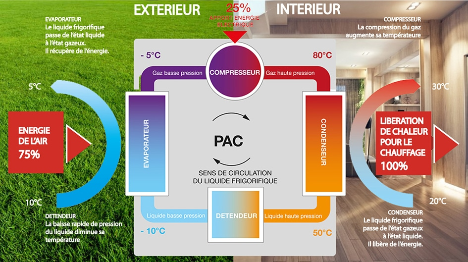 Schéma de fonctionnement d'une PAC